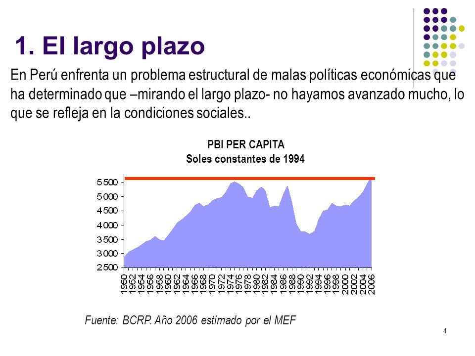 PBI PER CAPITA Soles constantes de 1994