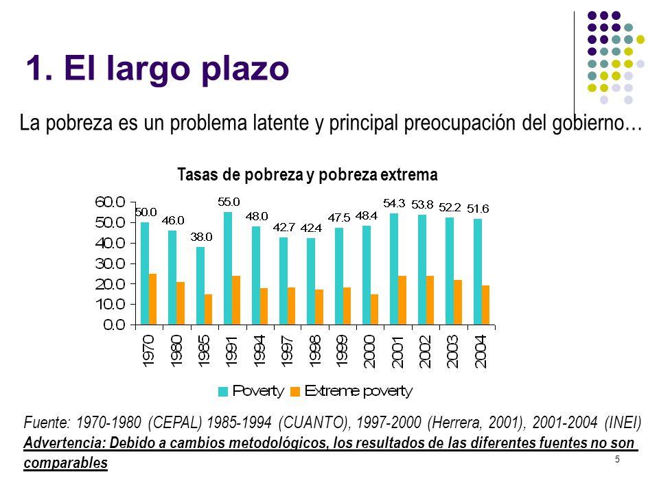 1. El largo plazo La pobreza es un problema latente y principal preocupación del gobierno… Tasas de pobreza y pobreza extrema.