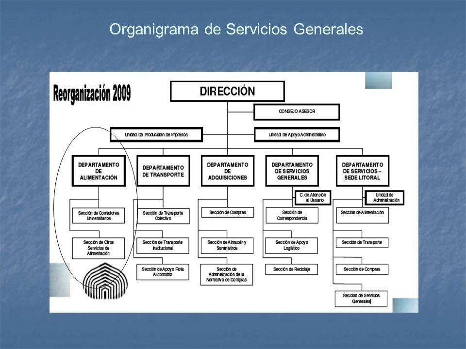 Organigrama de Servicios Generales