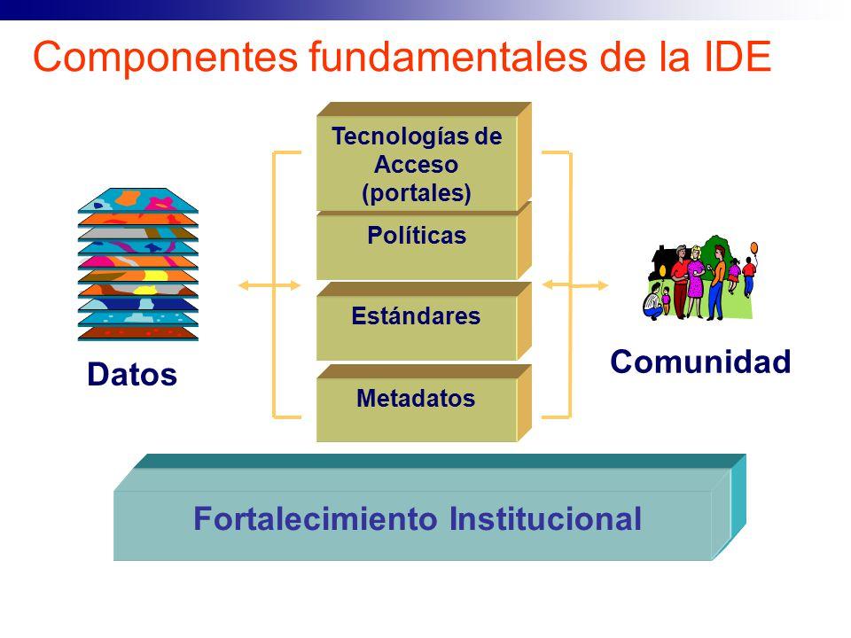 Componentes fundamentales de la IDE