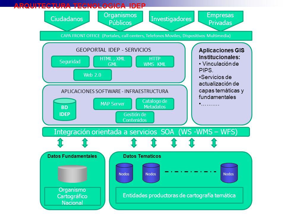 ARQUITECTURA TECNOLOGICA IDEP