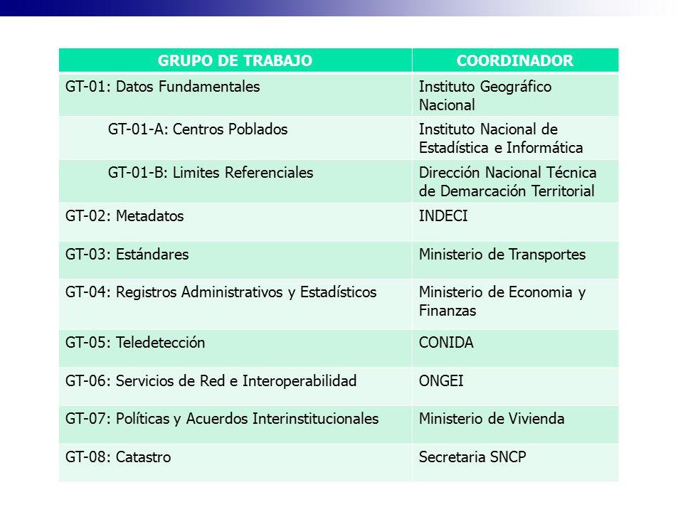 GRUPO DE TRABAJO COORDINADOR. GT-01: Datos Fundamentales. Instituto Geográfico Nacional. GT-01-A: Centros Poblados.