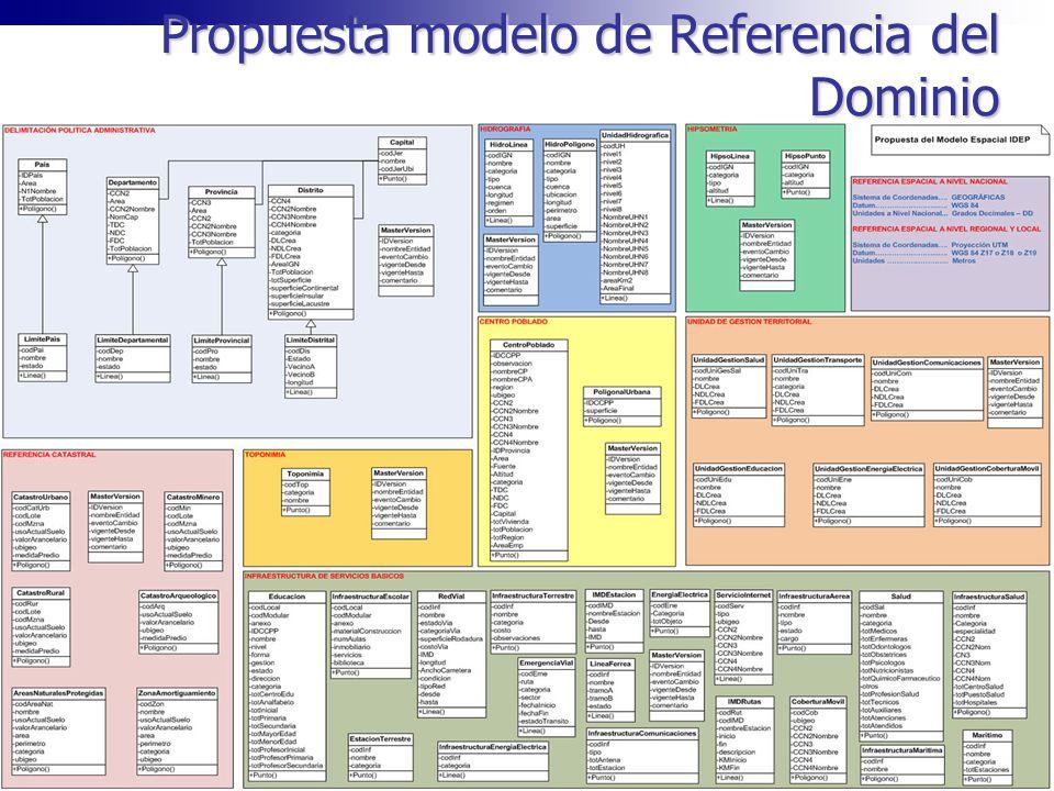 Propuesta modelo de Referencia del Dominio
