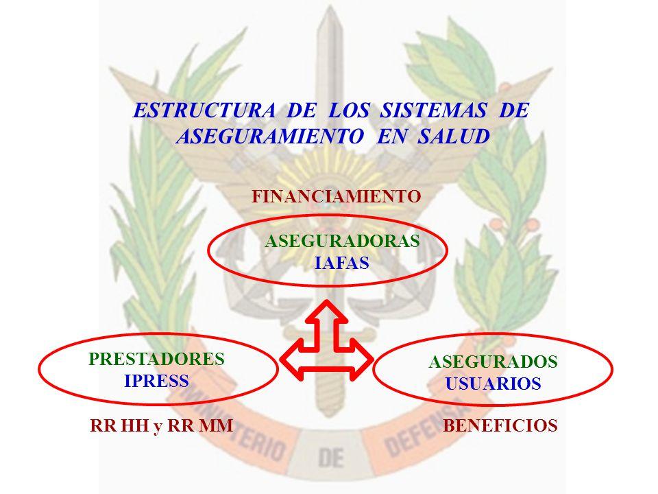 ESTRUCTURA DE LOS SISTEMAS DE ASEGURAMIENTO EN SALUD