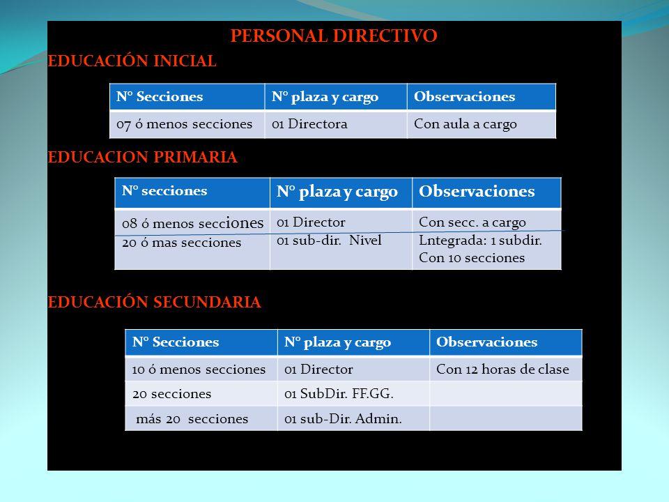 PERSONAL DIRECTIVO EDUCACIÓN INICIAL EDUCACION PRIMARIA