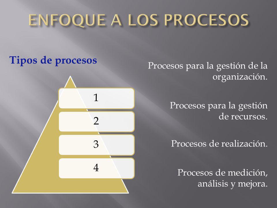 ENFOQUE A LOS PROCESOS Tipos de procesos