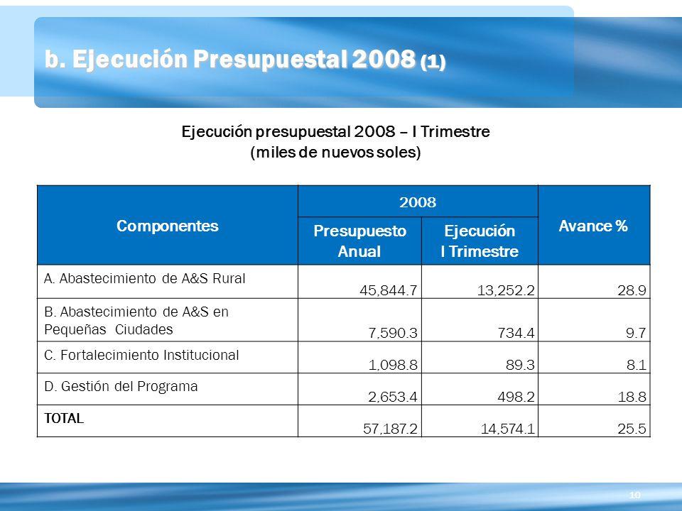 b. Ejecución Presupuestal 2008 (1)