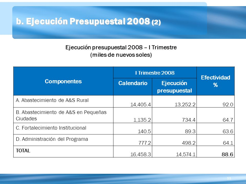 b. Ejecución Presupuestal 2008 (2)