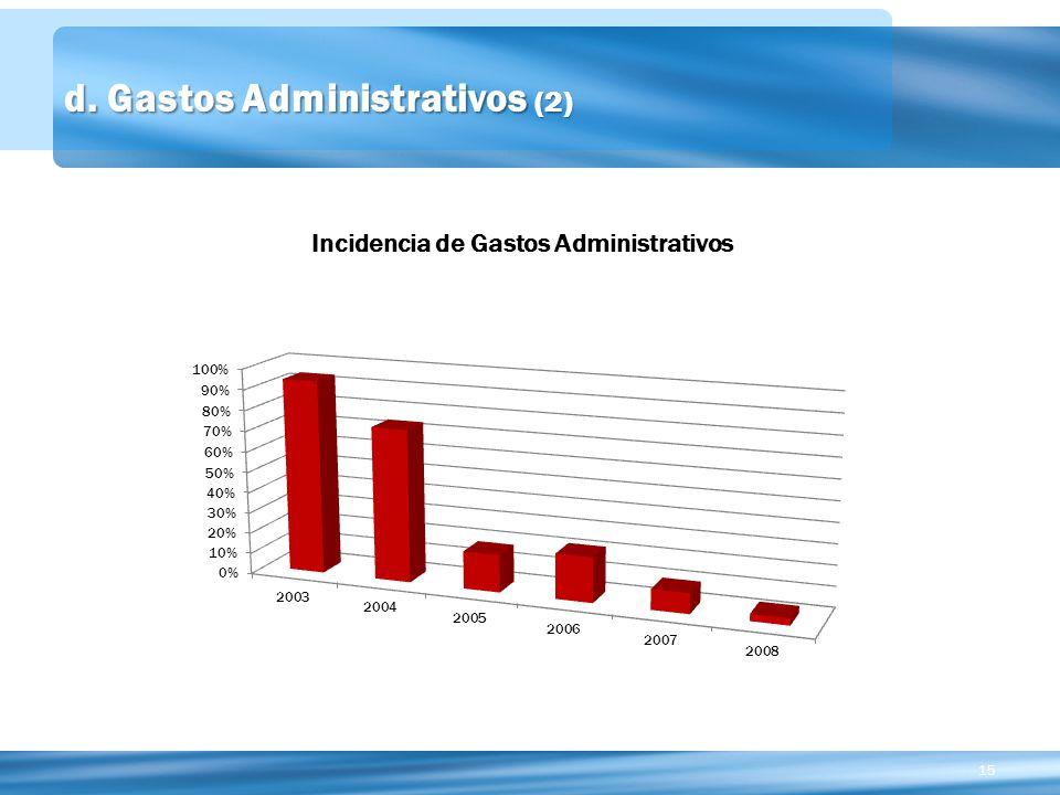d. Gastos Administrativos (2)