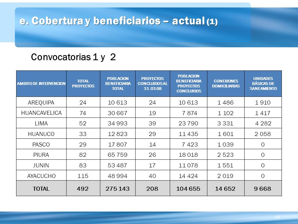 e. Cobertura y beneficiarios – actual (1)