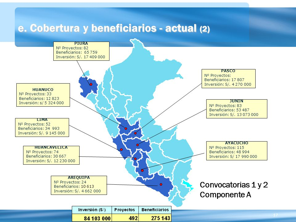 e. Cobertura y beneficiarios - actual (2)
