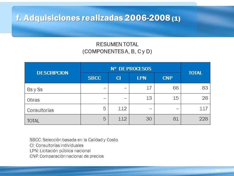 f. Adquisiciones realizadas 2006-2008 (1)