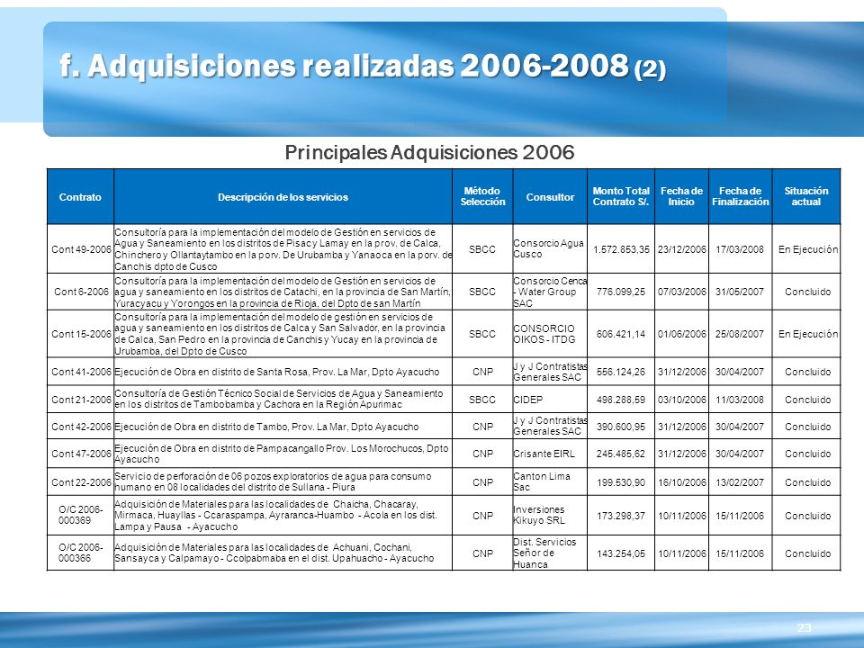 f. Adquisiciones realizadas 2006-2008 (2)