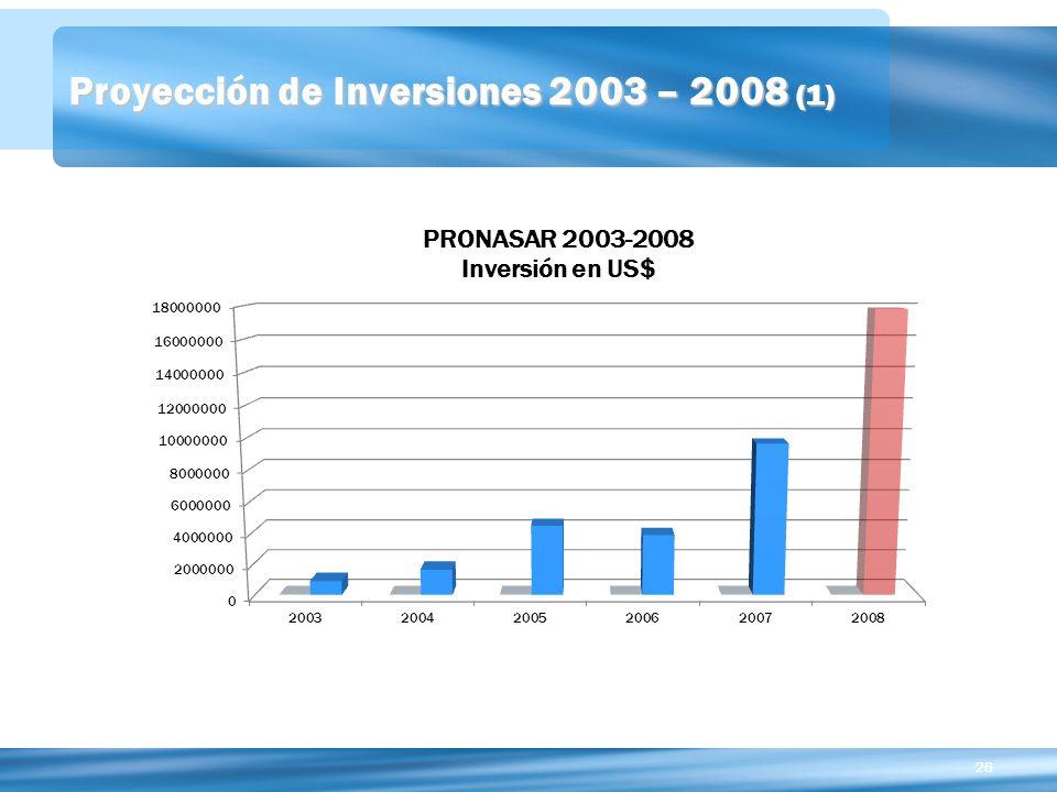 Proyección de Inversiones 2003 – 2008 (1)