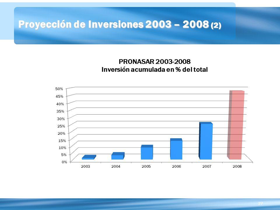 Proyección de Inversiones 2003 – 2008 (2)