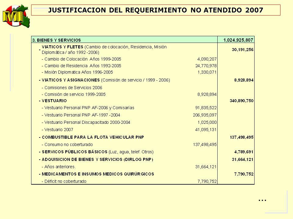 JUSTIFICACION DEL REQUERIMIENTO NO ATENDIDO 2007