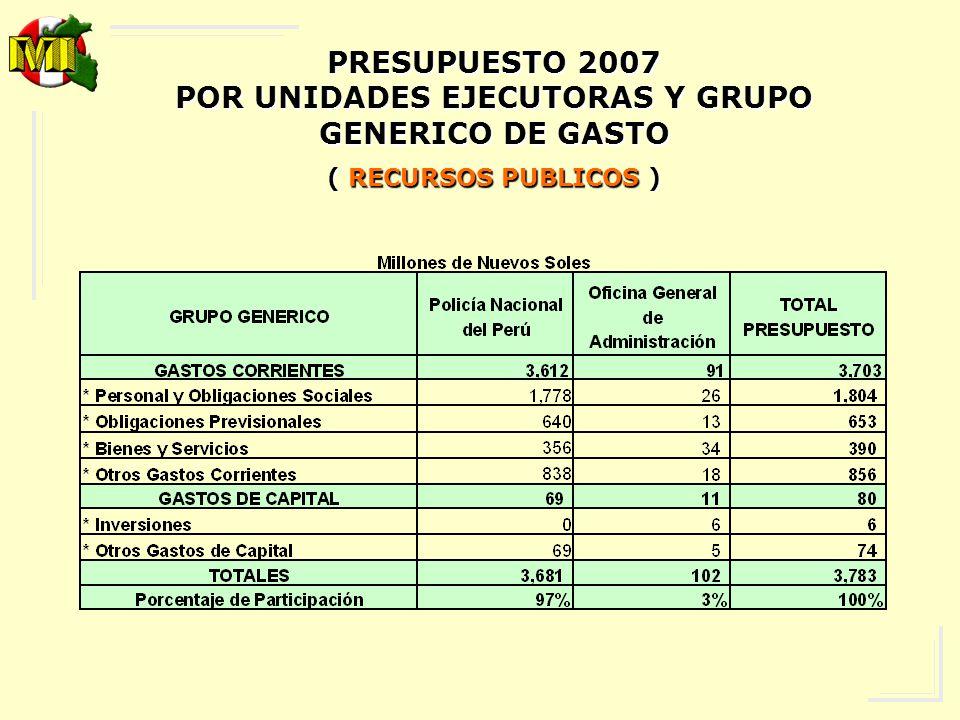 POR UNIDADES EJECUTORAS Y GRUPO GENERICO DE GASTO