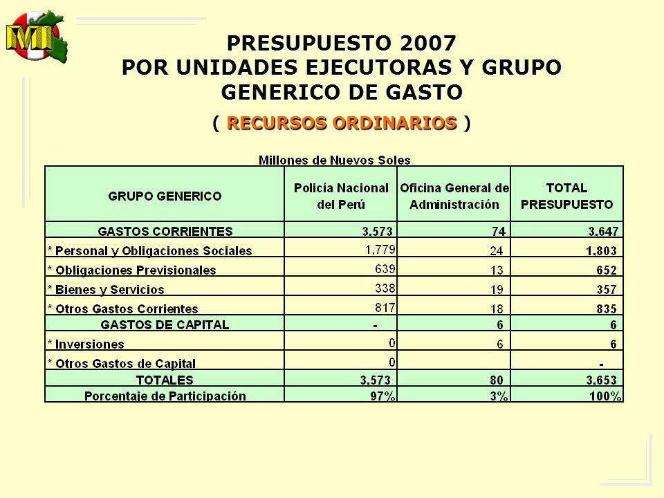 PRESUPUESTO 2007 POR UNIDADES EJECUTORAS Y GRUPO GENERICO DE GASTO