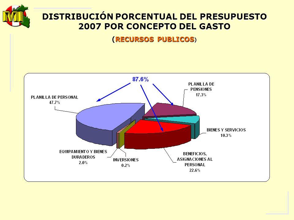 DISTRIBUCIÓN PORCENTUAL DEL PRESUPUESTO 2007 POR CONCEPTO DEL GASTO