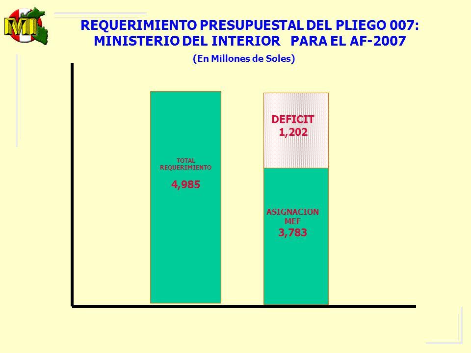 REQUERIMIENTO PRESUPUESTAL DEL PLIEGO 007: MINISTERIO DEL INTERIOR PARA EL AF-2007