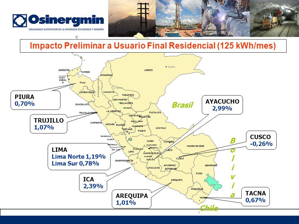 Impacto Preliminar a Usuario Final Residencial (125 kWh/mes)