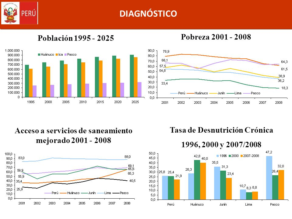 DIAGNÓSTICO Pobreza 2001 - 2008 Población 1995 - 2025