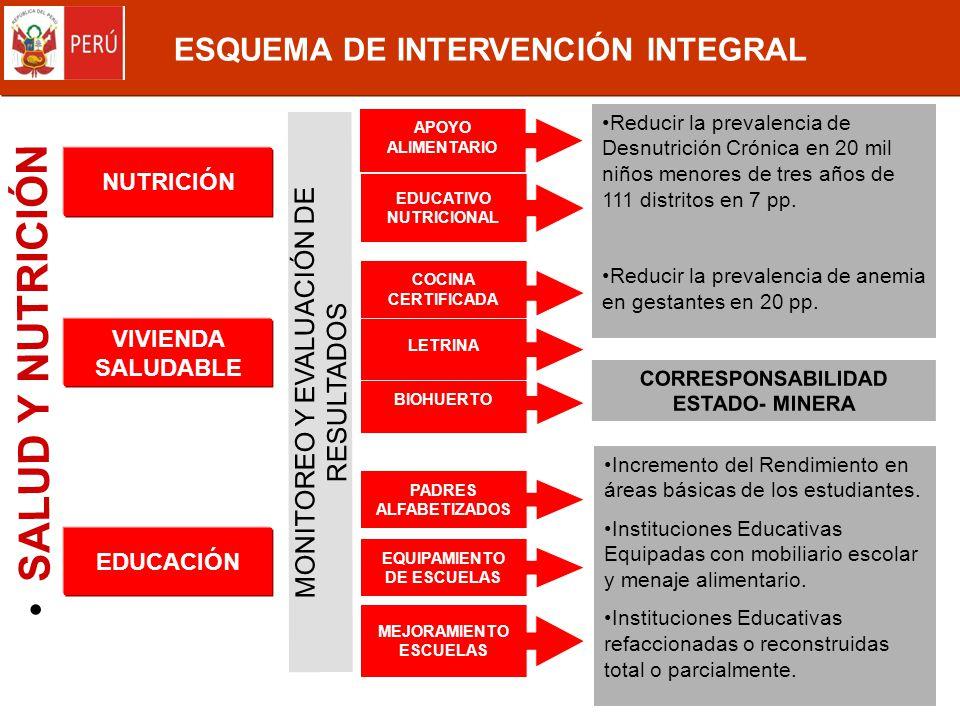 SALUD Y NUTRICIÓN ESQUEMA DE INTERVENCIÓN INTEGRAL
