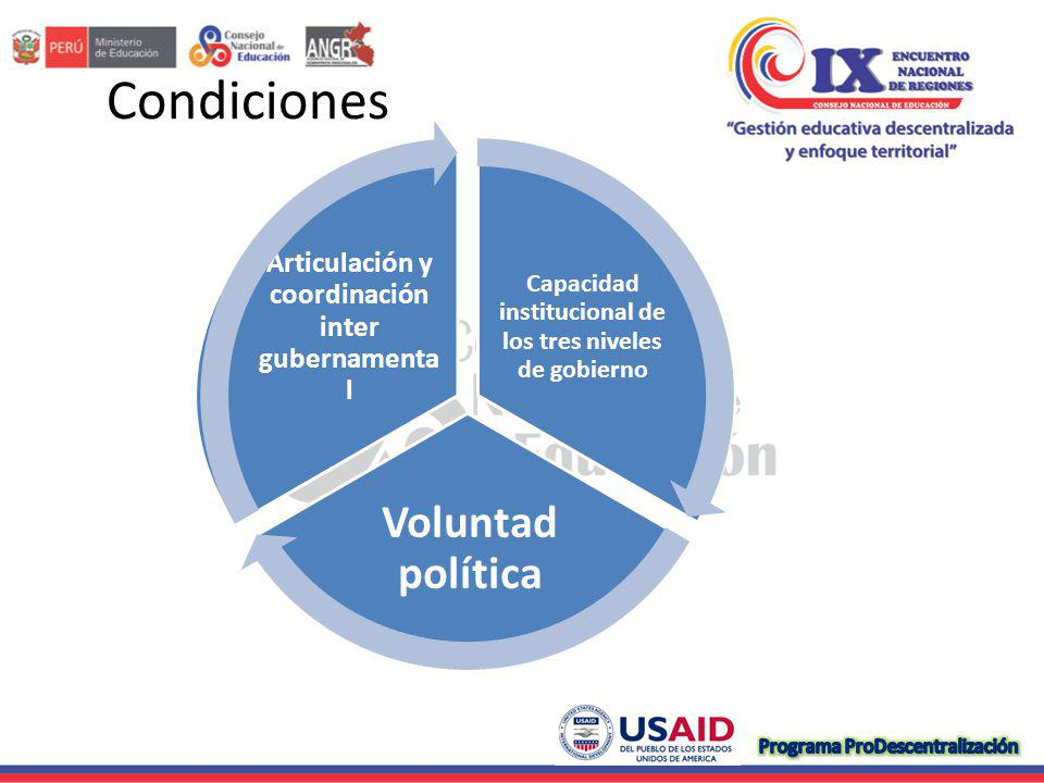 Condiciones Voluntad política