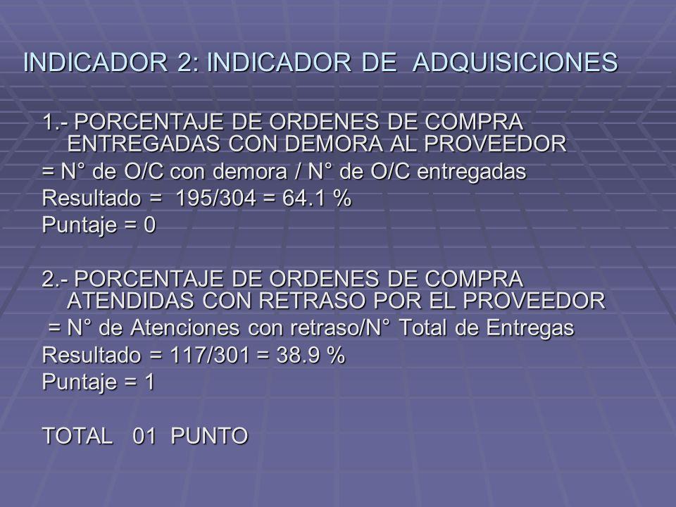 INDICADOR 2: INDICADOR DE ADQUISICIONES