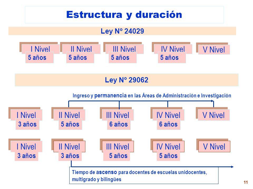 Estructura y duración I Nivel II Nivel III Nivel IV Nivel V Nivel