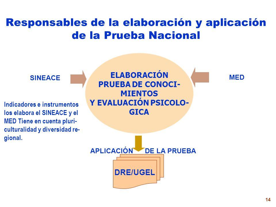 Responsables de la elaboración y aplicación de la Prueba Nacional