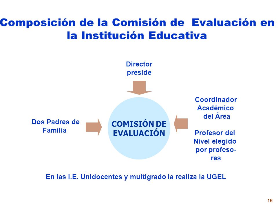 Composición de la Comisión de Evaluación en la Institución Educativa