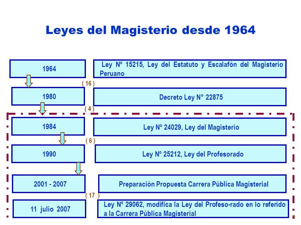 Leyes del Magisterio desde 1964
