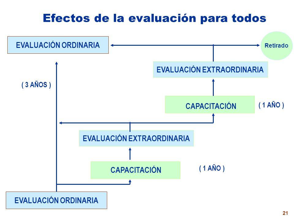 Efectos de la evaluación para todos