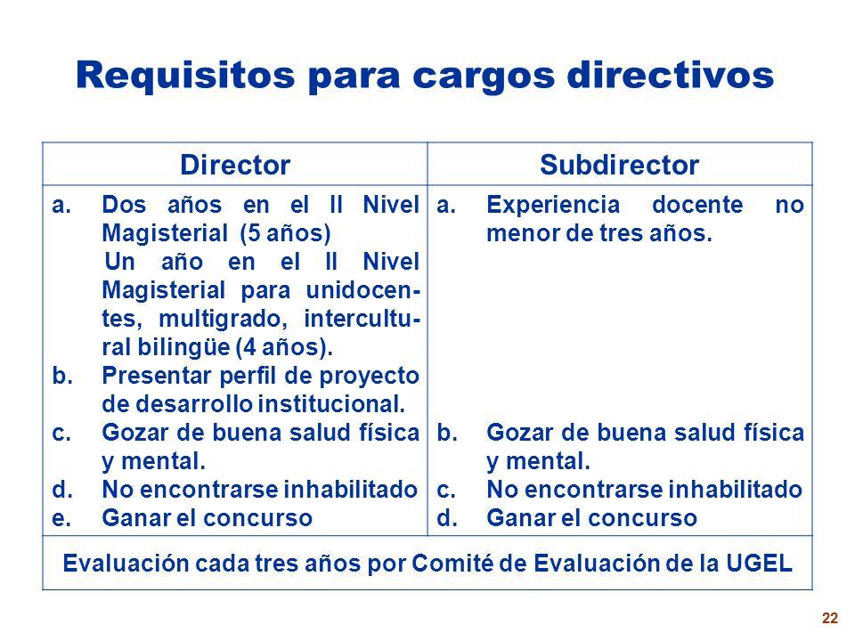 Requisitos para cargos directivos