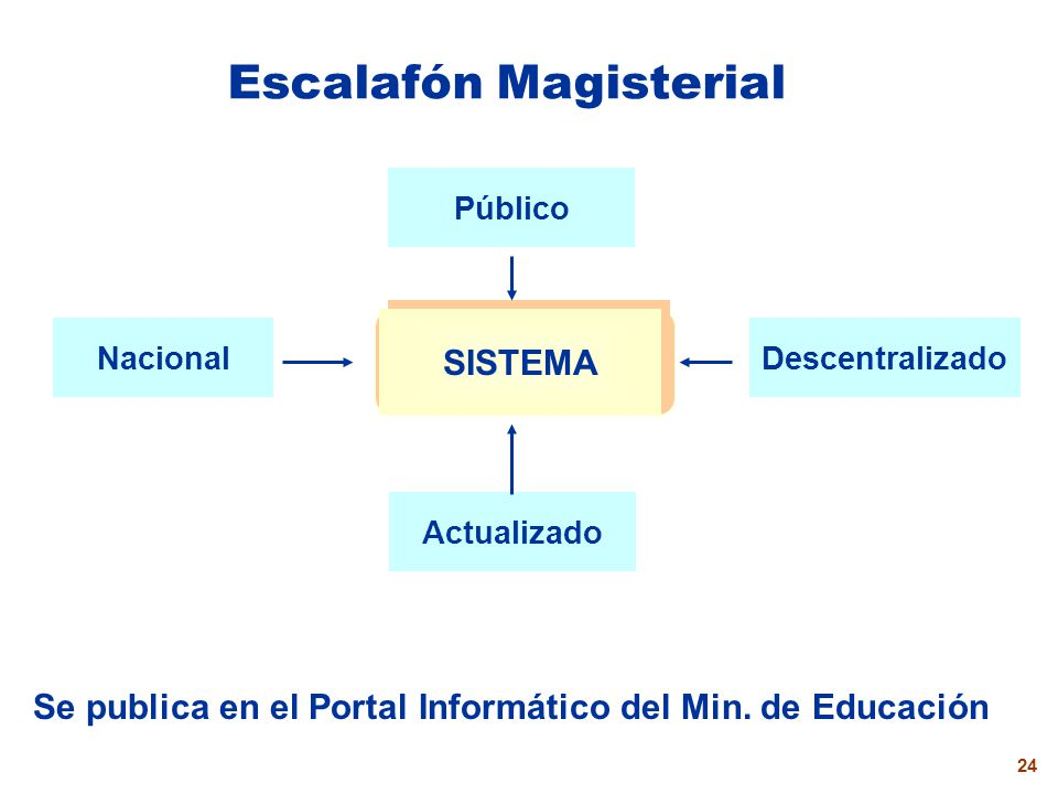 Escalafón Magisterial