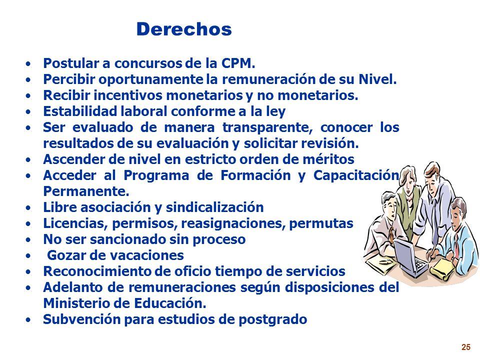Derechos Postular a concursos de la CPM.