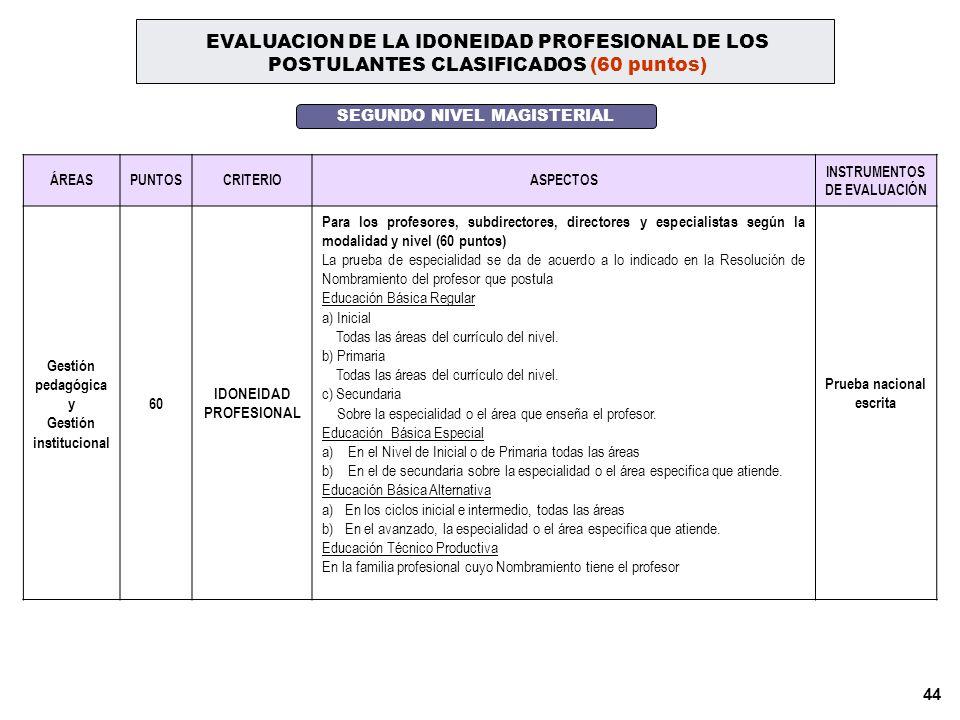 EVALUACION DE LA IDONEIDAD PROFESIONAL DE LOS POSTULANTES CLASIFICADOS (60 puntos)