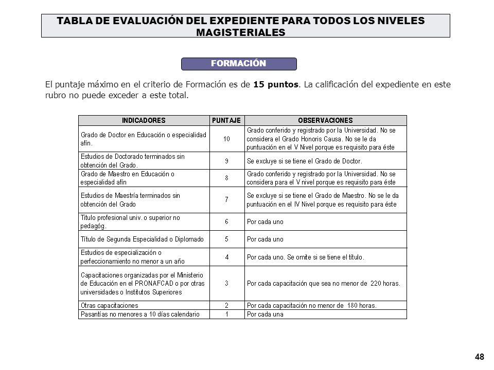 TABLA DE EVALUACIÓN DEL EXPEDIENTE PARA TODOS LOS NIVELES MAGISTERIALES