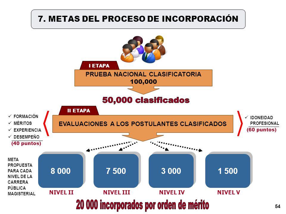 7. METAS DEL PROCESO DE INCORPORACIÓN