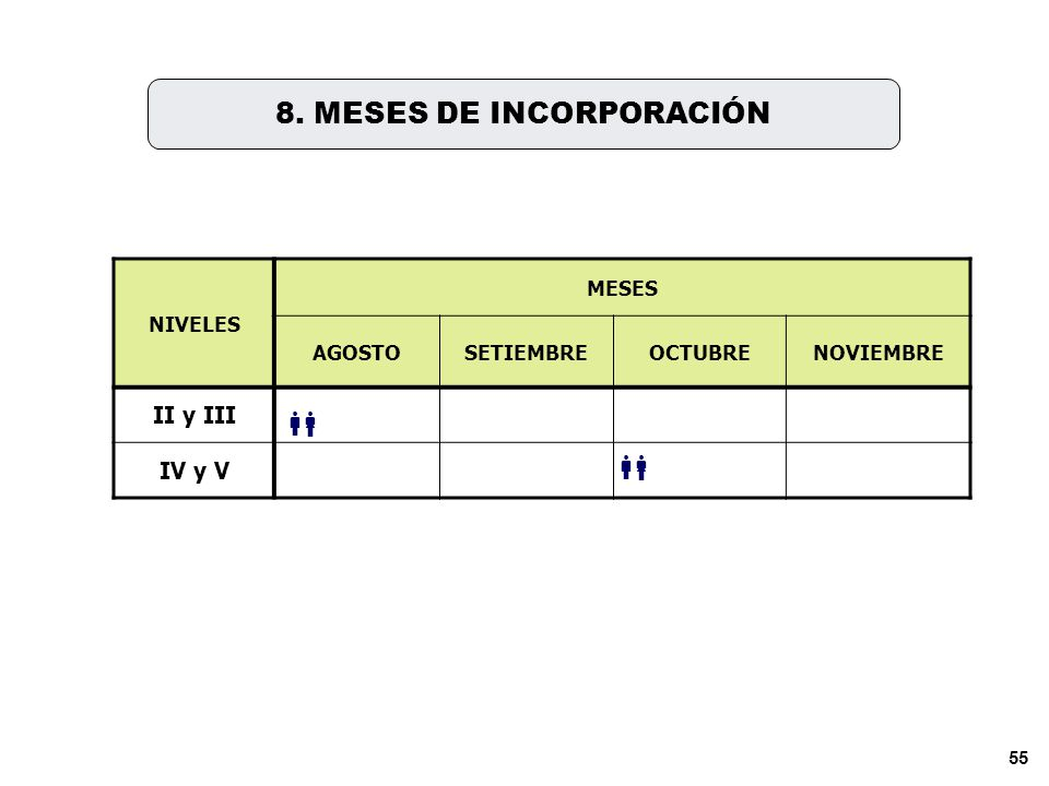 8. MESES DE INCORPORACIÓN