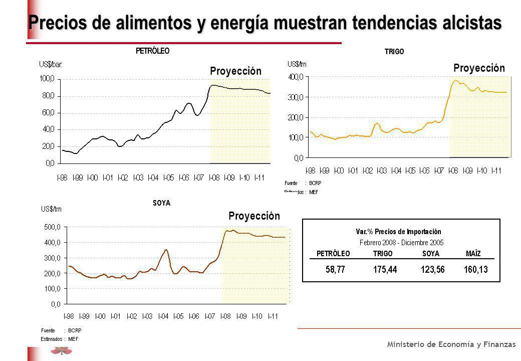 3. Evolución Reciente de la Inflación