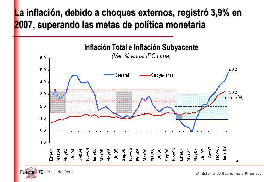 Inflación importada e interna en Lima Metropolitana