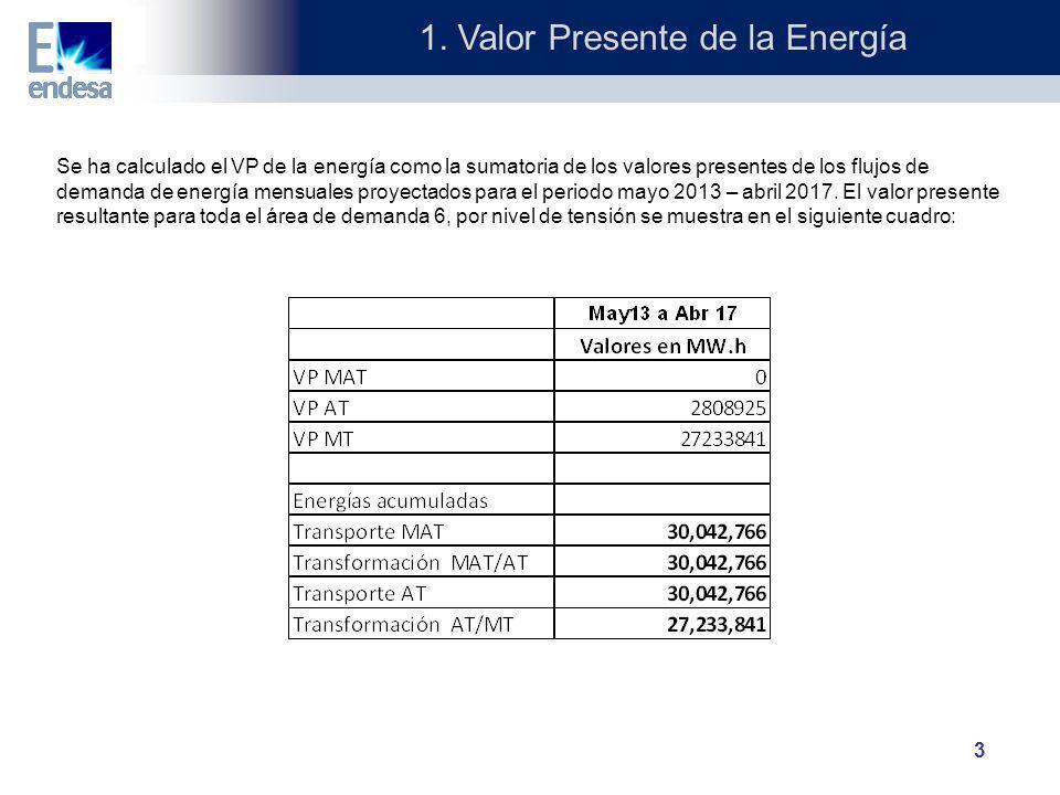1. Valor Presente de la Energía