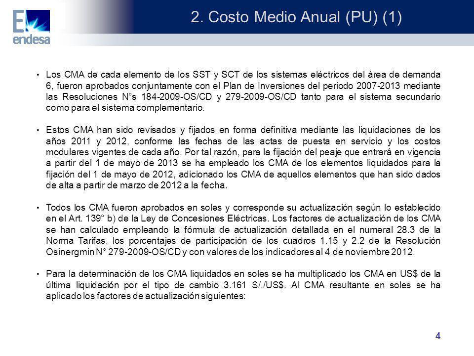2. Costo Medio Anual (PU) (1)