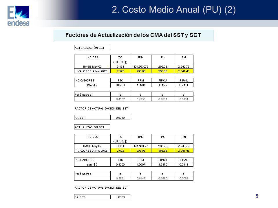 2. Costo Medio Anual (PU) (2)