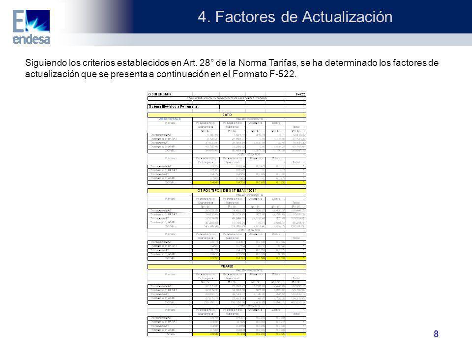4. Factores de Actualización