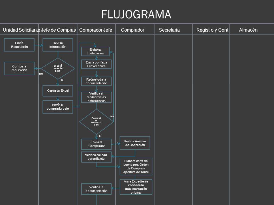 FLUJOGRAMA Unidad Solicitante Jefe de Compras Comprador Jefe Comprador Secretaria Registro y Cont. Almacén.