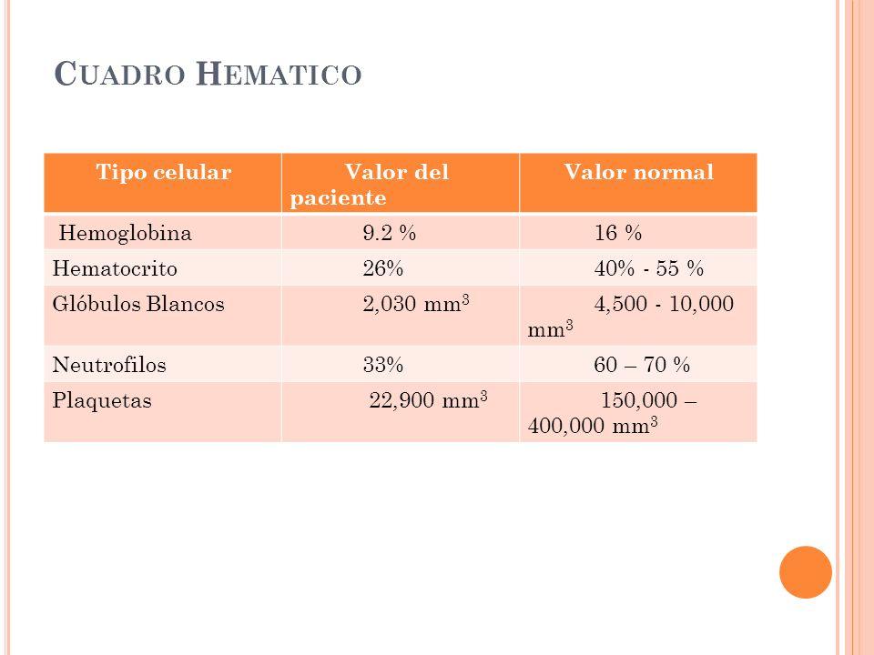 Cuadro Hematico Tipo celular Valor del paciente Valor normal