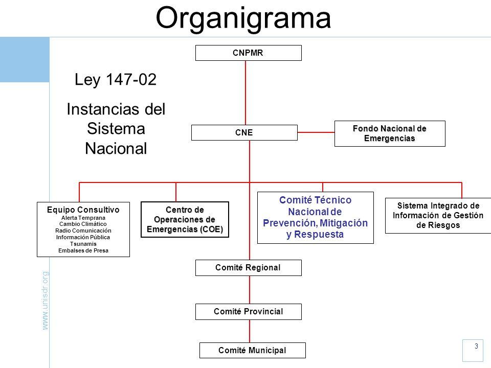 Organigrama Ley 147-02 Instancias del Sistema Nacional